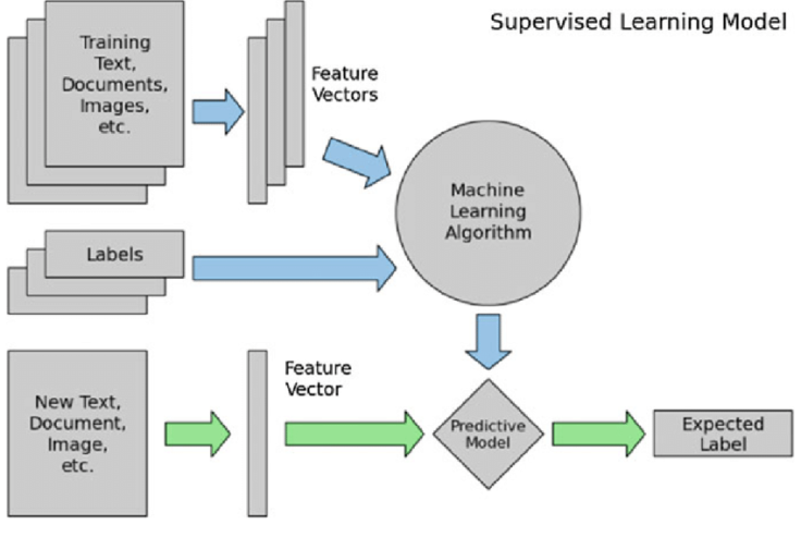 Supervised-learning-model-22